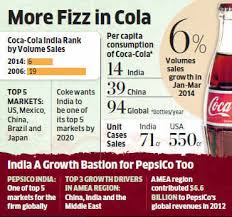 Coca Cola Chart Of Accounts India Overtakes Germany As Coca Colas Sixth Largest Market