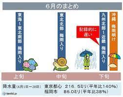 東京 梅雨 明け いつ