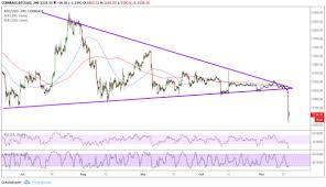 Bitcoin Price Analysis Btc Usd What Caused That Sharp Drop