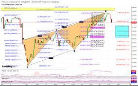Ftse 1000 Chart Lakshmi