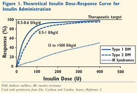U500 Insulin Conversion Chart U 500 Insulin Not For Ordinary Use