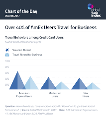 Over 40 Of Amex Users Travel For Business Globalwebindex Blog