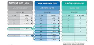 Ansi Isea 105 Cut Standards Update Better Mro