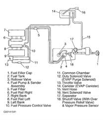 1998 isuzu rodeo vacuum hose diagram questions pictures 53fb4a3 gif question about isuzu rodeo