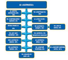 Организационная структура КазТрансГаз Структура