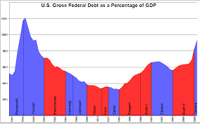 National Deficit Chart By President File Us Federal Debt As Percent Of Gdp By President Png