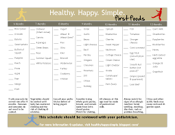 Introducing Solids Chart Healthy Happy Simple New Printable Month By Month Chart