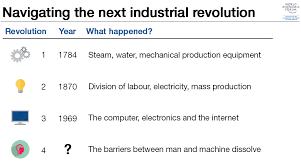 essay contest what does the fourth industrial revolution mean to 151201 navigating the next industrial revolution wef