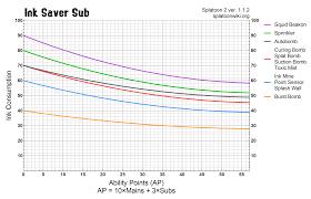 Ink Saver Sub Ability Chart Splatoon