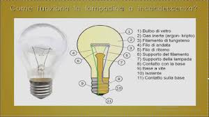 Historic Light Bulbs History Of The Light Bulb In Short Youtube