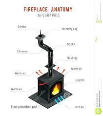 fireplace flu anatomy of a fireplace large size of living of a fireplace chimney flue cap flue pipe gas anatomy of fireplace insert fireplace flue damper