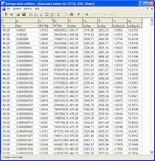 Mo99 Pressure Temperature Chart Temperature Pressure Chart For R422d