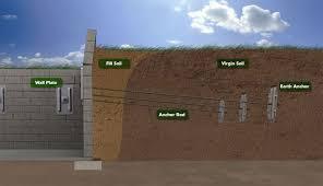 buckling foundation walls repair