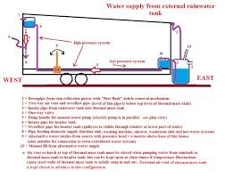 tiny house water system. In This Article I Outline My Plumbing Preferences For Tiny House Which, To Say The Least, Is A Little Unconventional Compared With \ Water System P