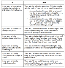 Examples Of Strengths Heres A Quick Way To Get From Identifying Needs To