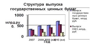 Дипломная работа Рынок государственных ценных бумаг ru Рис 2 1 Структура выпуска ценных бумаг