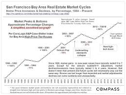 Housing Prices Bay Area Chart 30 Years Of Housing Market Cycles In The San Francisco Bay