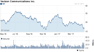 Vz Stock Quote Amazing Vz Stock Quote Interesting Verizon Vz Cbs Cbs Sign Multiyear
