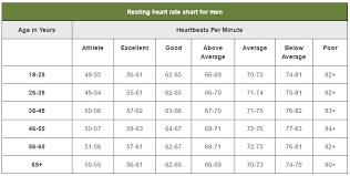 Women S Target Heart Rate Chart Resting Heart Rate Bpm Chart Www Bedowntowndaytona Com