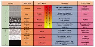 Metamorphic Rock Chart Solved Q25 What Is The Difference Between A Foliated Met