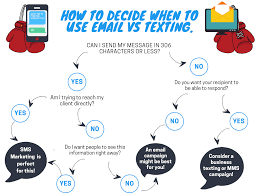 Email Vs Texting What Works Best For Your Business Simpletexting