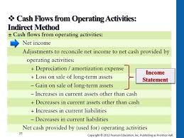 Cash Flows From Operating Activities Cash Flows From Operating Activities Indirect Method Youtube