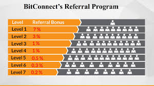 Bitconnect Referral Chart Index Of Wp Content Uploads 2017 09
