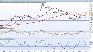 Rio Tinto Stock Price Chart Earnings Look Ahead Rio Tinto Randgold Resources Tullow