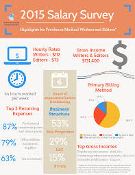 salary survey american medical writers association