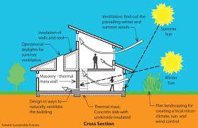 house plan environmental plans canada thesouvlakihouse beautiful solar passive home glamorous australia gallery best cool