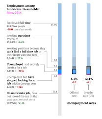 The Terrific Us Jobs Report For June In Two Simple Charts
