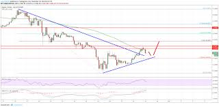 Ripple Price Analysis Xrp Usd Could Accelerate Above 0 40