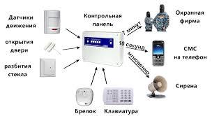 Системы охранной сигнализации для квартир Принципиальная схема функционирования системы охранной сигнализации в квартире