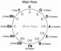 Effectively Practicing With Circle Of Fifths Patterns Hear