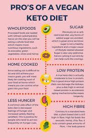 Keto Chart For Beginners My Vegan Keto Experiment Part 1 Elsas Wholesome Life
