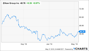Zillow Chart Zillow Turning The Tide Zillow Group Inc Nasdaq Z
