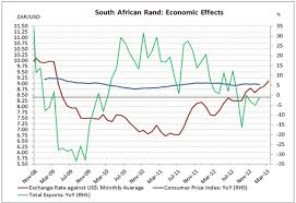 The Fluctuating Fortunes Of The Zar And The Usd
