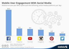 Social Media Comparison Chart Mobile User Engagement Comparison Across Social Media