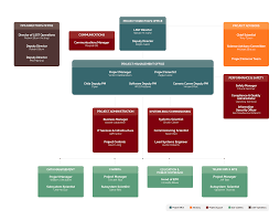 Organizational Chart Project Lsst Org