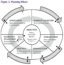 lesson plans sheet the wippea model for lesson planning cheat sheet by davidpol