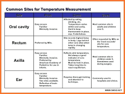 Fever Temperature Chart Ear 28 Described Normal Baby Temperature Chart