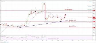 Real Time Bitcoin Chart Btc Bitcoin Chart Value Uczagcada Tk