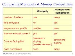 difference between oligopoly and monopolistic competition essay