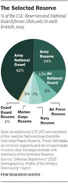 Active Duty Army Pay Chart 2015 6 Facts About The U S Militarys Changing Demographics