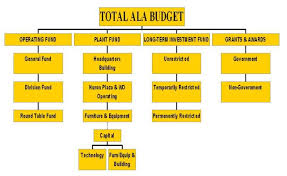 Fund Structure Chart Ala Fund Structure About Ala