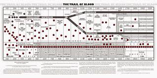 The Trail Of Blood By J M Carroll