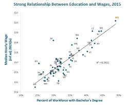 In 16 Charts Higher Education Funding In Massachusetts