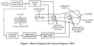 jYOtW4A draw a neat block diagram of cro and explain its functioning also on c r o block diagram