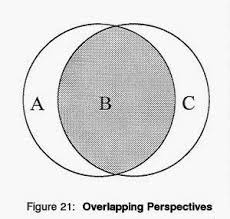 Venn Diagram Overlap Venn Diagram Psychology Magdalene Project Org