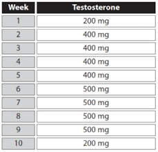 Steroid Cycle Chart Steroid Cycles Basics And Example Programs Anabolic Org